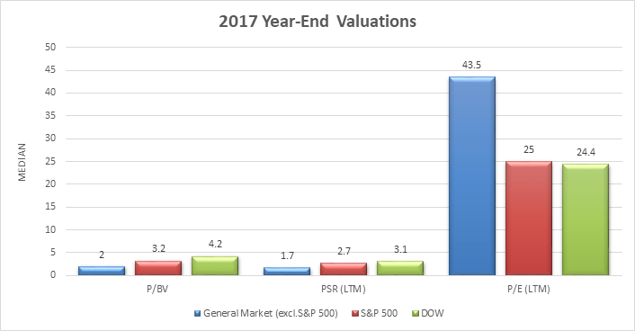 year-end valuations