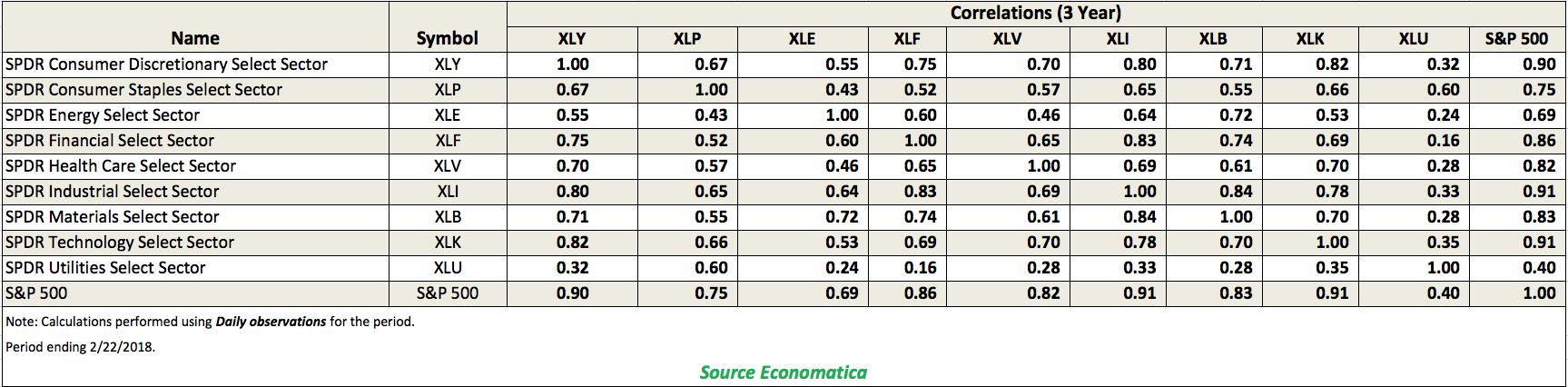 Sector Correlations