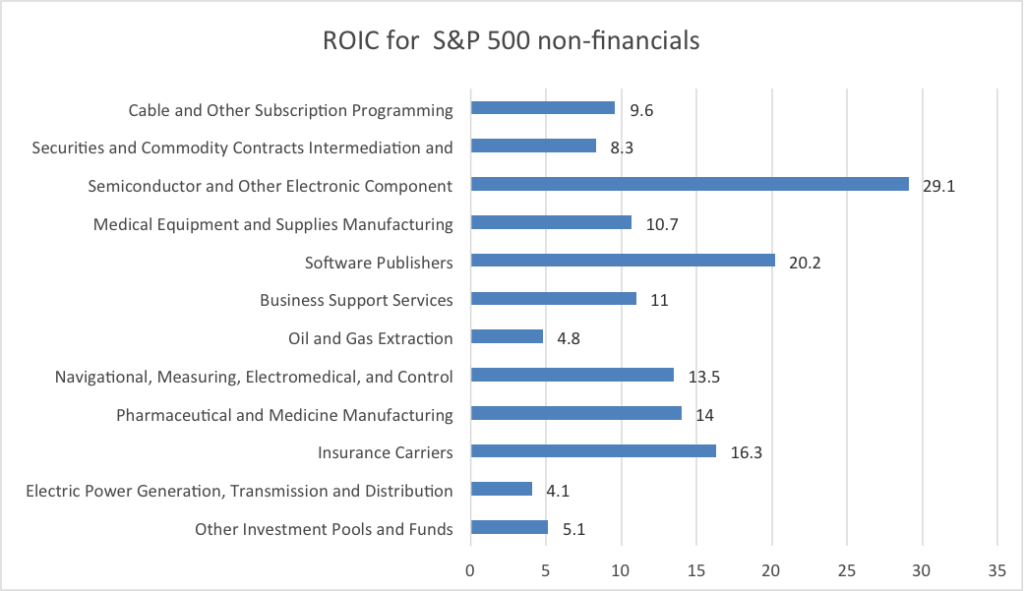 ROIC is defined as net operating profit after tax divided by average Invested Capital. (Tax rate 21%) Invested Capital is defined as Total Assets – Cash & ST Investments – Current Liabilities + ST Debt Median Values calculated for the sector.