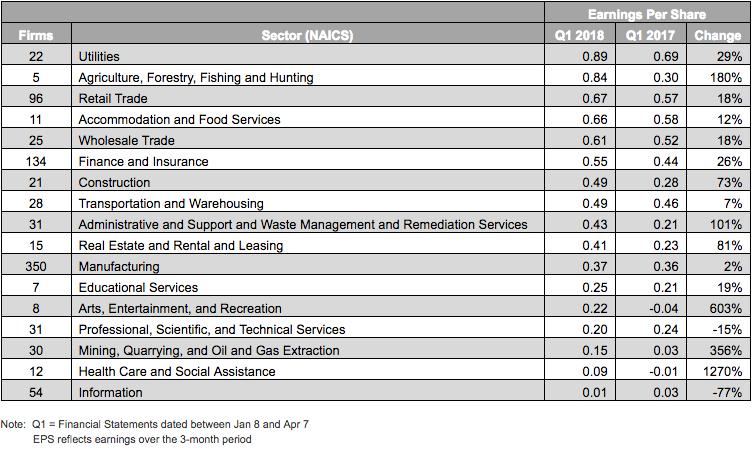 EPS results naics