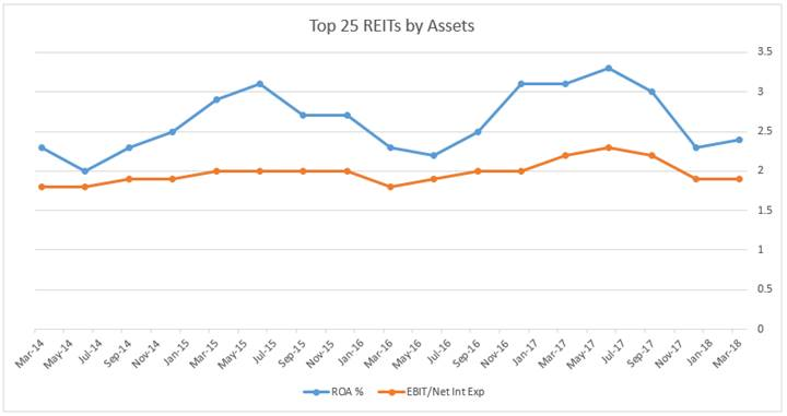 Top 25 REITs by Assents