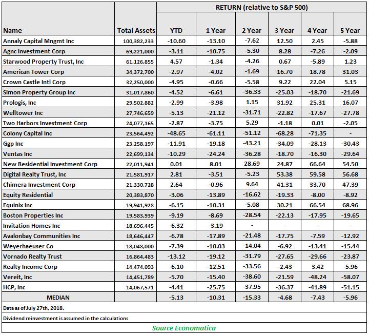 return - relative to s&p 500