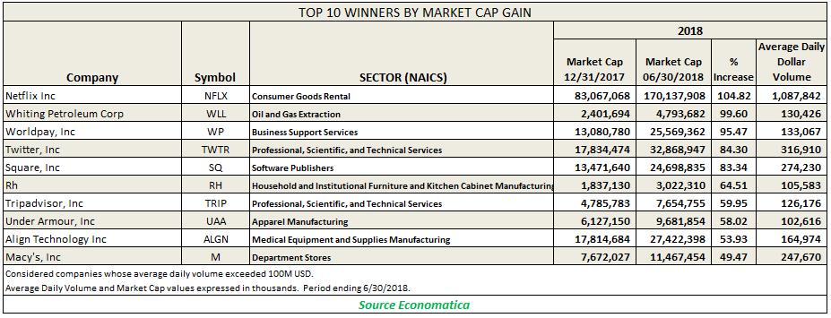 top 10 winner by market
