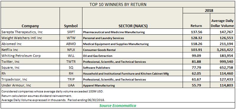 top 10 winner by return