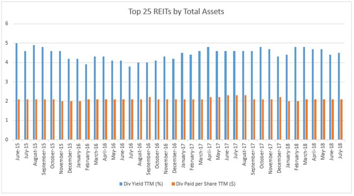 top 25 REITs by total assents