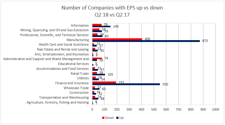 number of companies with EPS