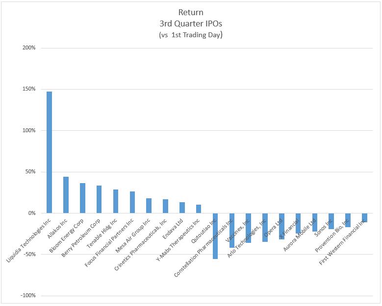 Return 3rd Quarter IPOs 2