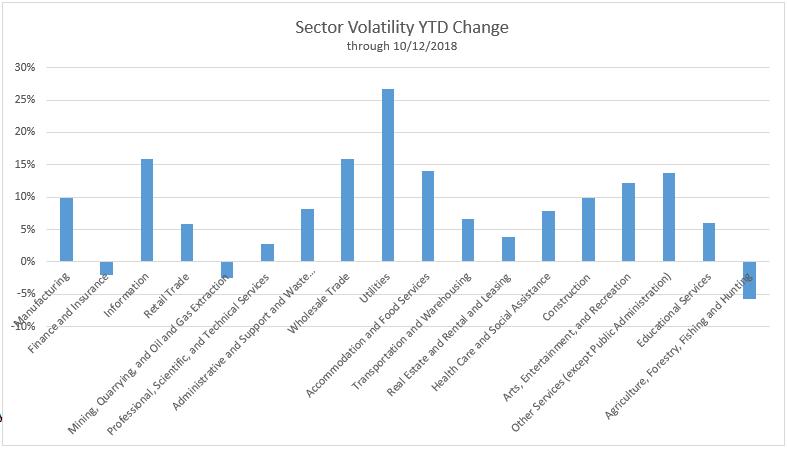 Sector Volatility YTD Change