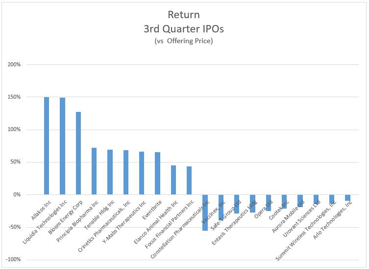 return 3rd Quarte IPOs