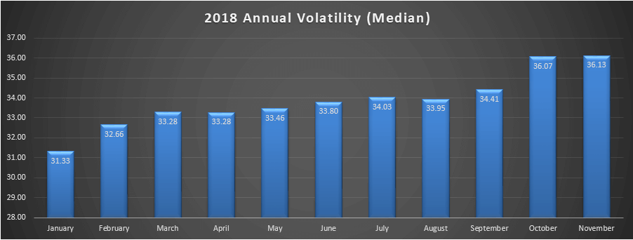 2018-annual-volatility-median