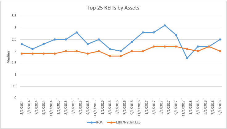 top-25-reits-by-assets