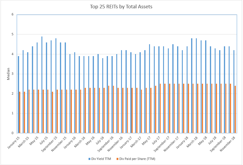top-25-reits-by-total-assets