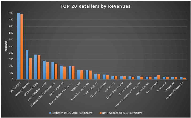 graphic-top-20-retailers-by-revenues