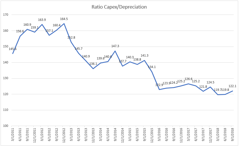 ratio capex depreciation