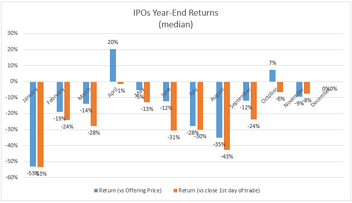 IPOs-year-end-returns
