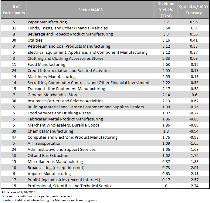 dividend-yield-of-various-sectors