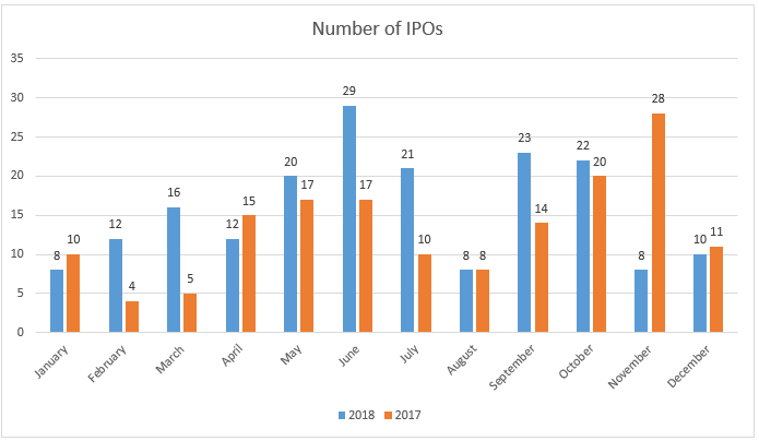 number-of-IPOs