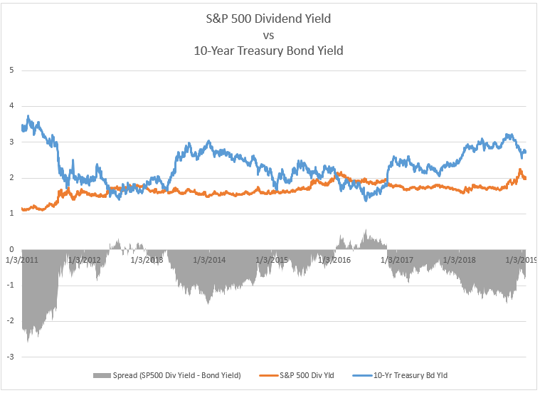 s%p-500-dividend-yield-vs-10-year-treasury-bond-yield
