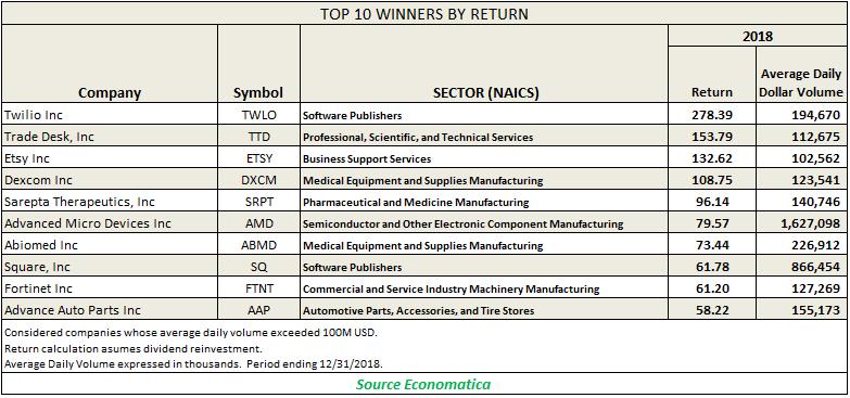 top-10-winners-by-return