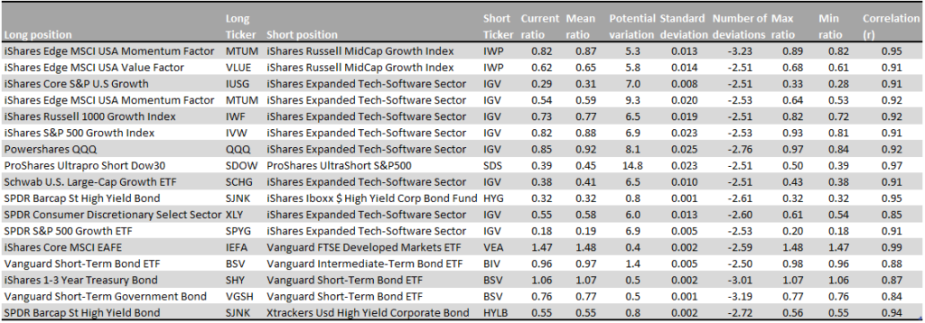 ETFs-long-short-pairs-identified