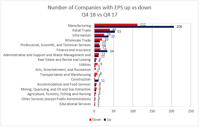 number-of-companies-with-eps-up-vs-down