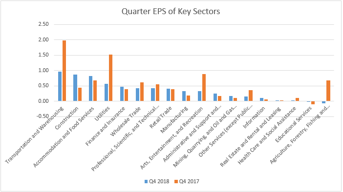 quarter-eps-of-key-sectors