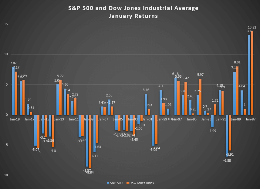 sep-500-and-dow-jones-industrial-average-january-returns