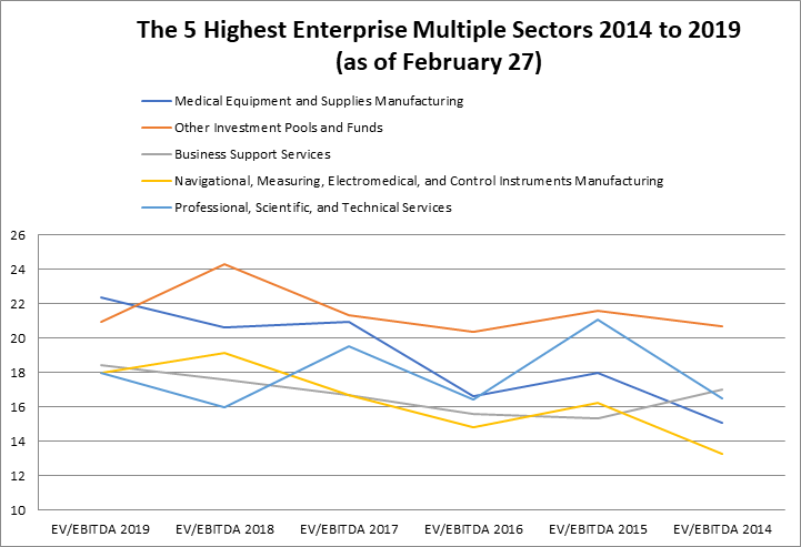 the-5-highest-enterprise-multiple-sectors-2014-to-2019