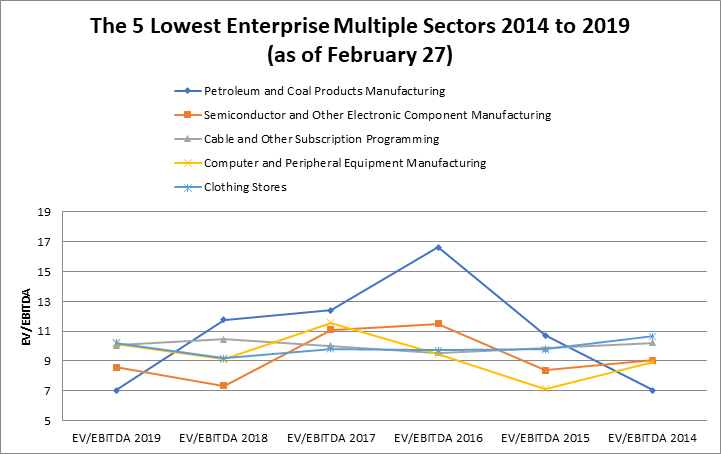 the-lowest-enterprise-multiple-sectors-2014-to-2019