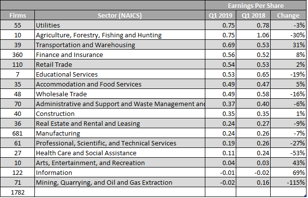 Mid-Earnings Season Analysis