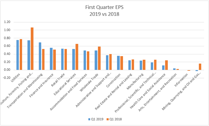 First Quarter EPS