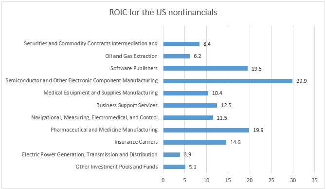 ROI for the US nonfinancials