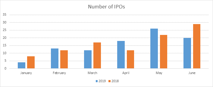 Number Of IPOs